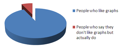 100% of people like graphs. It's a law.
