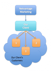 NVM-Client-Customer-Diagram