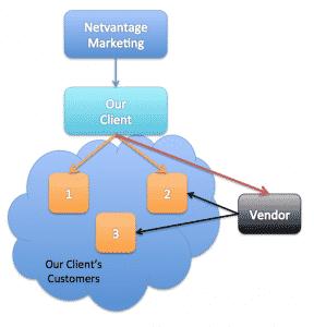 NVM-Client-Customer-Diagram-2